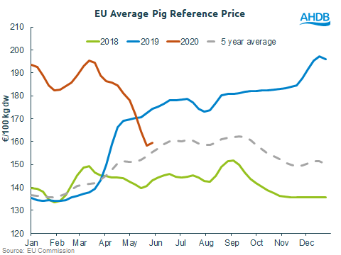 EU pig prices june 2020