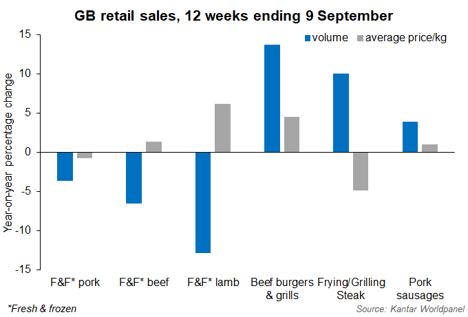 Retail meat figs sept 18