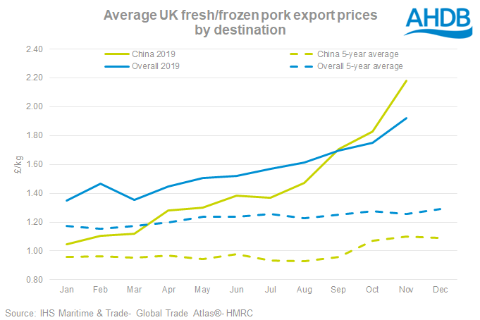 UK exports Nov price