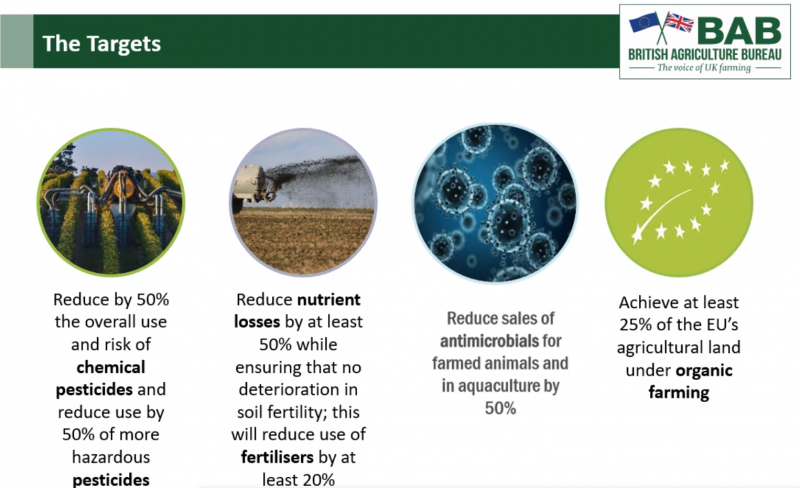 Sustainable targets