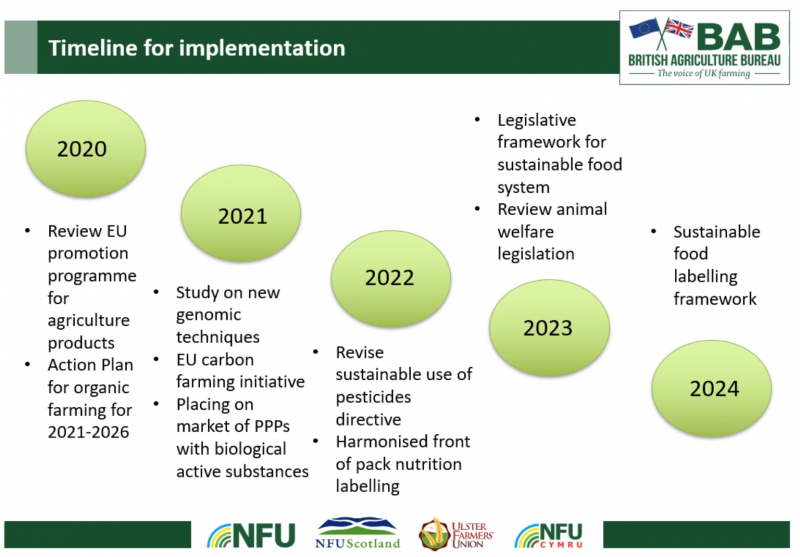 EU sustainable targets 2