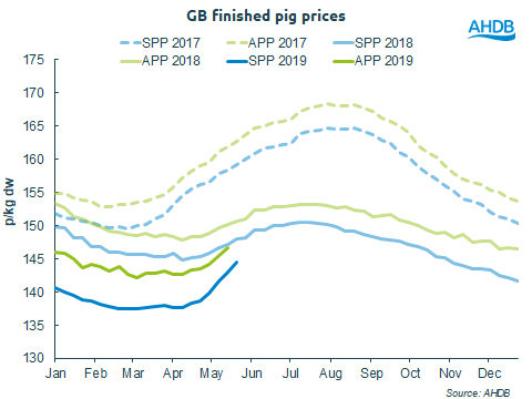 pig prices May