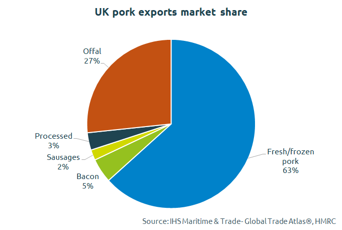 july export share
